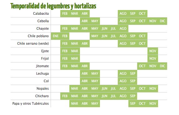 Understanding Mexico S Seasonal Produce